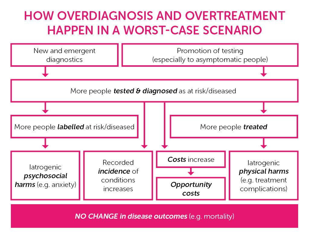 Overdiagnosis Diagram